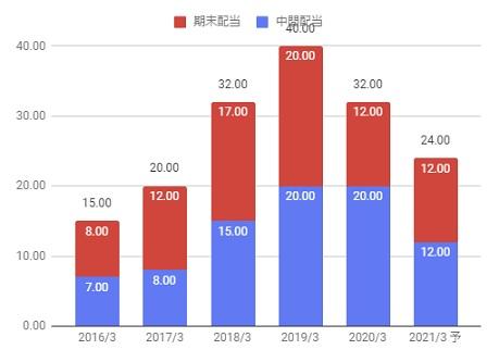 株価 暴落 ケミカル 三菱