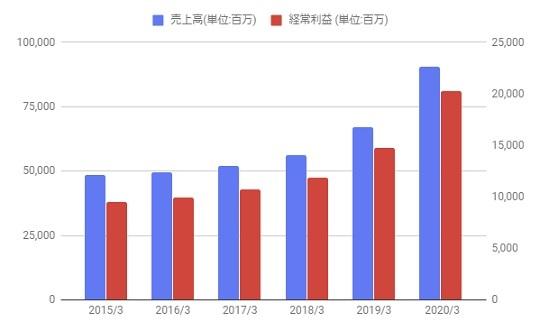 ワークマンの株価分析!業績・株価は好調。東証一部昇格について【7564】