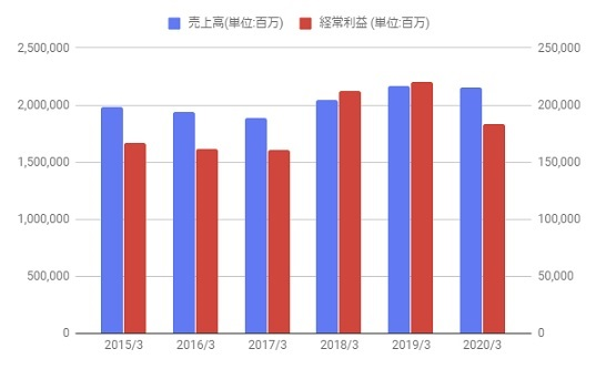 旭化成 株価 チャート
