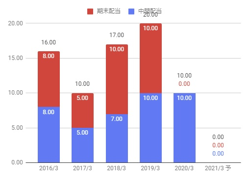 自動車 株価 三菱