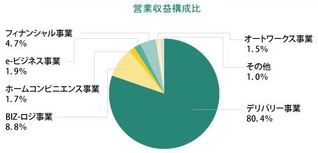 ホールディングス 株価 ヤマト