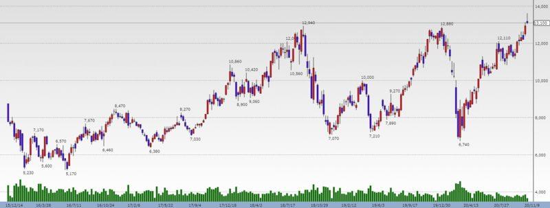 株価 tdk