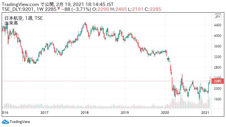 Jal 株価 10 年