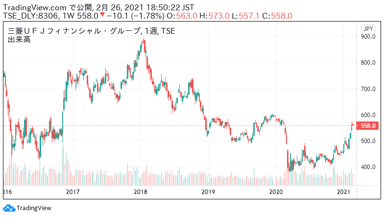 三菱 ufj 株価 三菱UFJフィナンシャル・グループ(三菱UFJ)【8306】株の基本情報|...