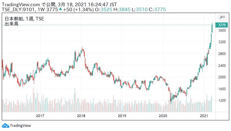 日本 郵船 株価
