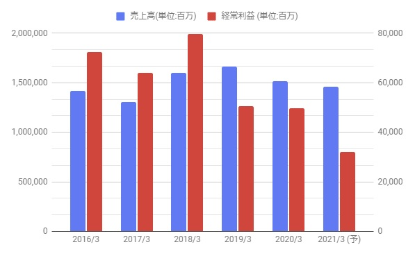 三菱 マテリアル 株価 三菱マテリアル(株)【5711】:株式/株価