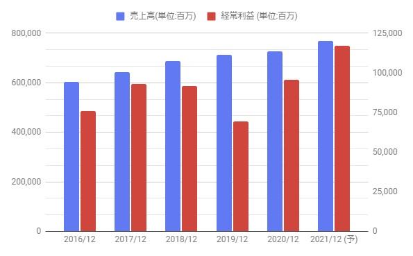 ユニチャーム株価予想 ユニ・チャーム(8113):株価予想|日本株(個別株) |