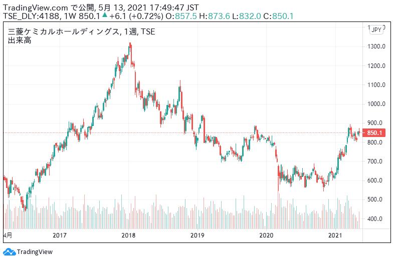暴落 三菱ケミカル 株価 4188:三菱ケミカルホールディングス:株価 日本株(個別株)  