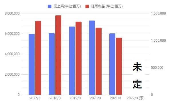 Ufj 配当 三菱 配当利回り5.3%!三菱UFJの投資価値を見直す