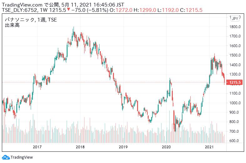 パナソニック の 株価