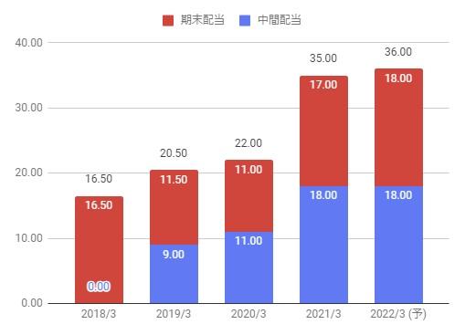佐川 急便 の 株価